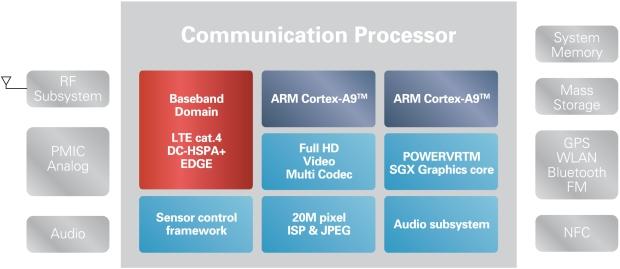 Renesas LTE Single Chip Mobile Processor