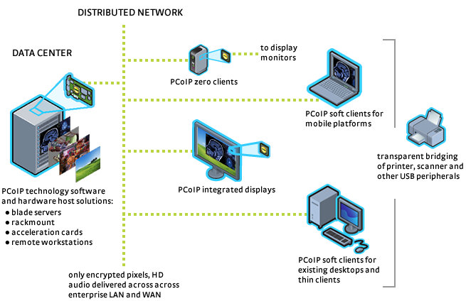 PC over Internet Protocol network architecture.