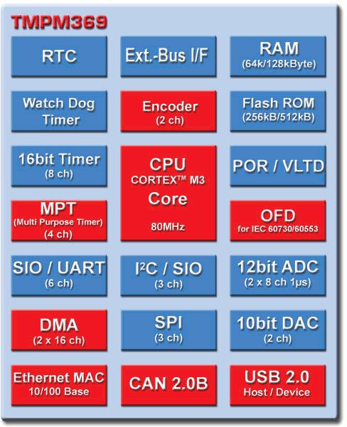 Toshiba ARM Cortex M3 Micro-controller