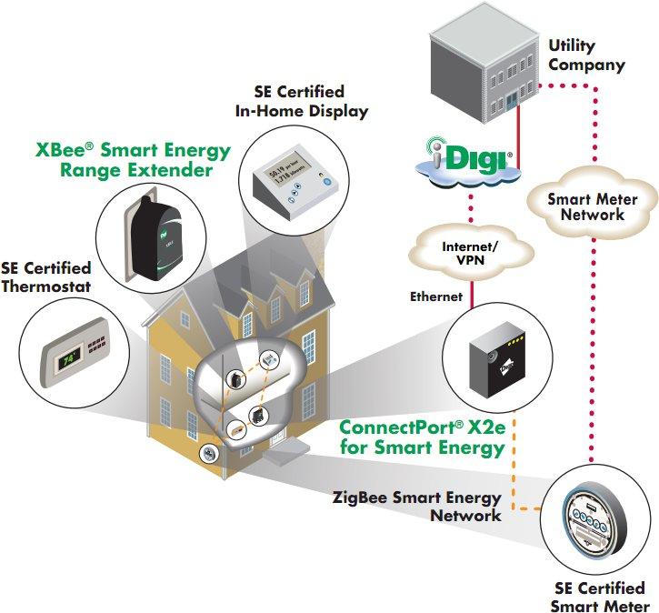ConnectPort X2e Application Example
