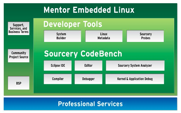 Mentor Linux Kits for Pandaboard and Beagleboard