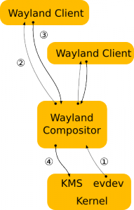 Wayland Protocol Architecture (Click to Enlarge)