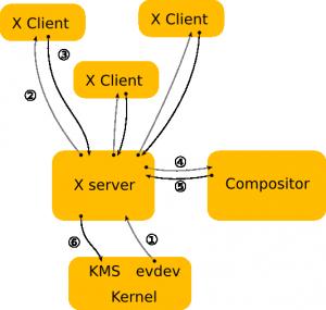 X Architecture