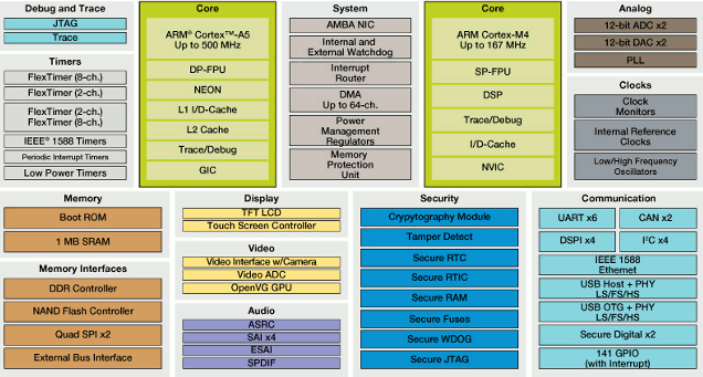 Freescale Cortex A5 + Cortex M4 Block Diagram