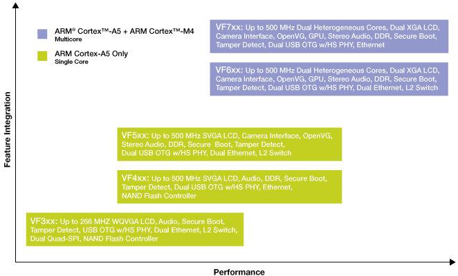 Cortex A5 + Cortex M4 Processor