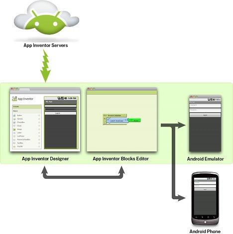 App Inventor System Diagram