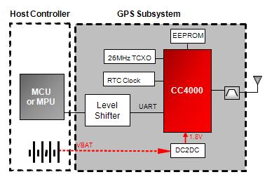 TI Simplelink CC4000 GPS Block Diagram