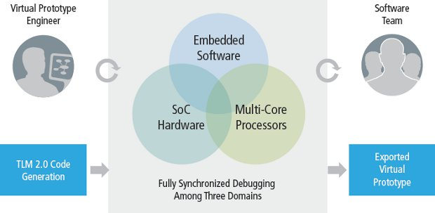 Cadence Virtual System Platform Block Diagram