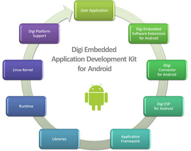 Digi Android Kit Software Components