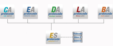 Protecode System 4 Block Diagram / Architecture