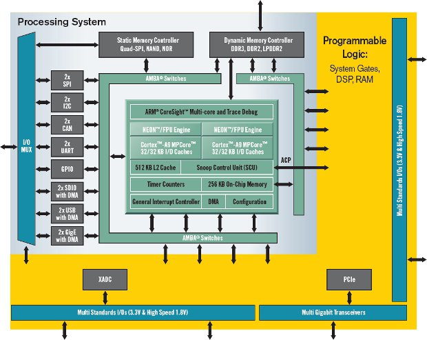 The Zynq-7000 EPP dual-core ARM Cortex-A9 + FPGA
