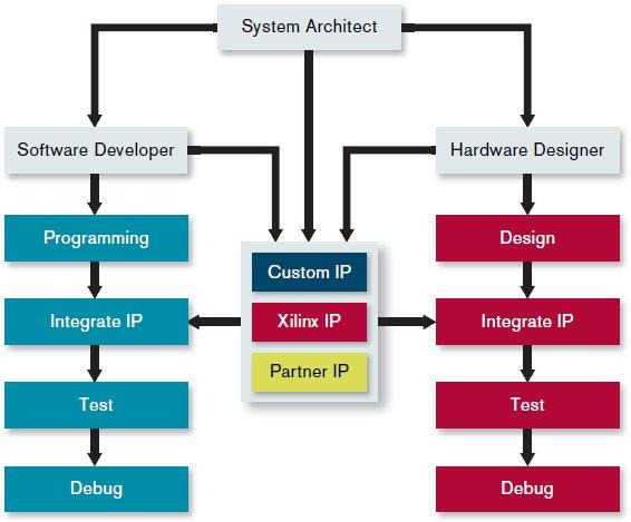 Xilinx Zynq-7000 Extensible Processing Platform (EPP): Dual Cortex