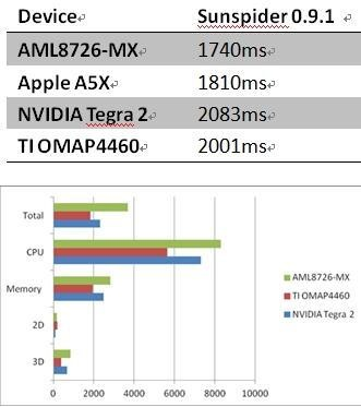 AMLogic Processor Benchmark