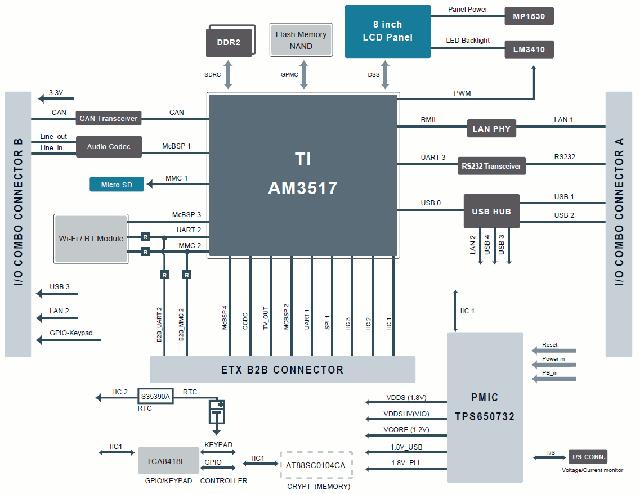 Texas Instruments Sitara AM3517 Industrial Panel