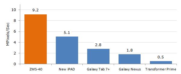 Maldelbrot GPU compute benchmark results.