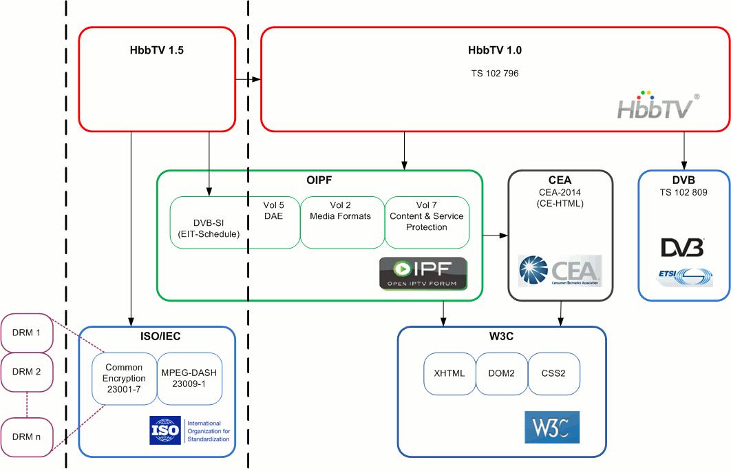 HbbTV 1.5: MPEG-DASH, DRM, DVB-SI ( EIT Schedule),
