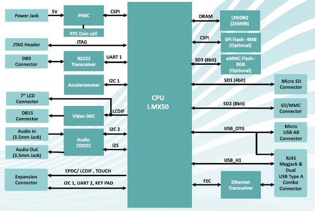 Freescale i.MX508 Development Board Block Diagram