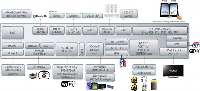 Samsung Exynos 4412 Block Diagram