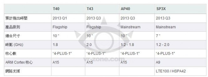 Tegra 4 Cortex A15 quad core schedule and details