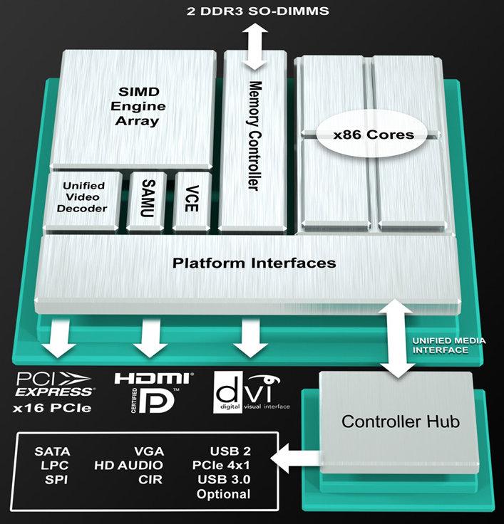AMD Launches AMD Embedded R-Series APU Platform
