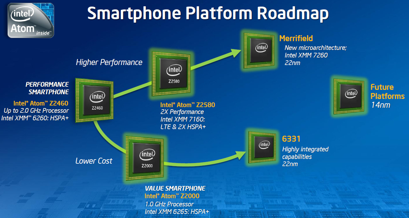 Intel Roadmap And Beyond Technology Merrifield Mobile