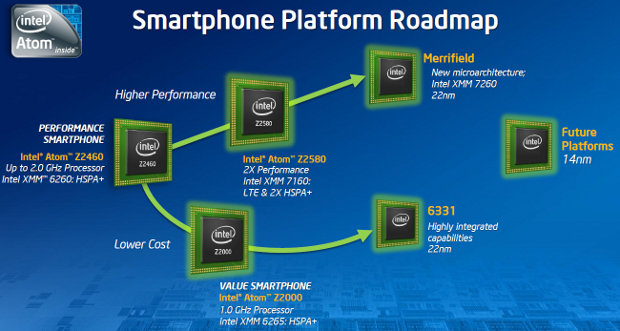 Intel Merrifield, medfiled, atom processors for Mobile phones