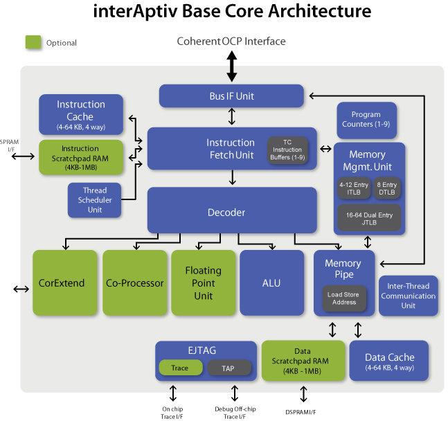 MIPS Introduces microAptiv, interAptiv and proAptiv Cores