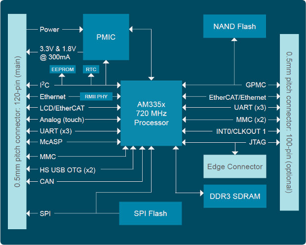 phytec phycore am335x system on module  som  based on ti hardware block diagram hardware block diagram hardware block diagram hardware block diagram