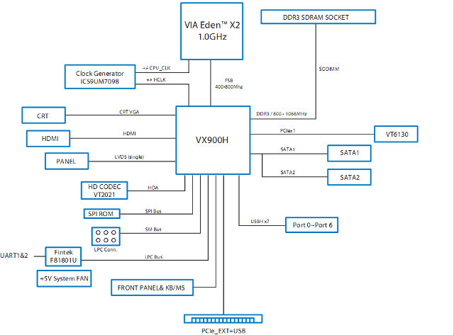 VIA Eden X2 + VX900H Block Diagram
