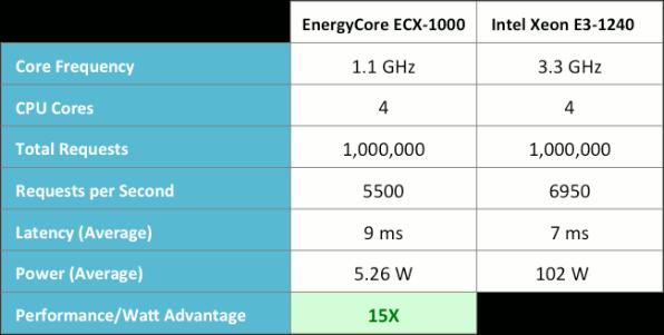 ARM vs Intel Servers Benchmark