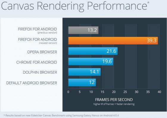 Android Browsers Benchmark: Firefox vs Chrome vs Opera vs Dolphin