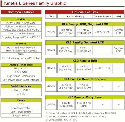 Freescale Kinetis KL0, KL1, KL2, KL3 and KL4