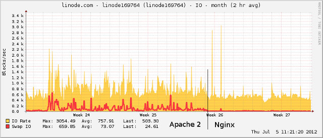 IO Rate and swapping: Apache2 vs nginx