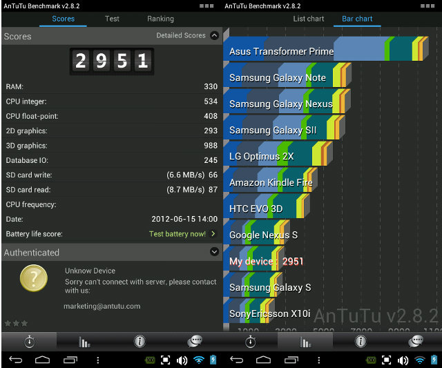Cortex A9 + Mali-400 Benchmark on Android 4.0
