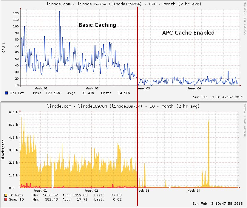 wordpress w3tc apc cache