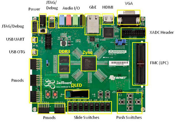 zedboard Archives CNXSoft Embedded Systems News