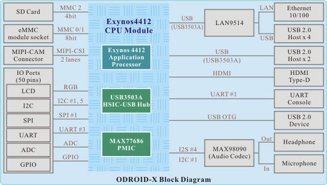 hardkernel odroid x low cost exynos 4412 quad core cortex arm a76 block diagram arm a76 block diagram arm a76 block diagram arm a76 block diagram
