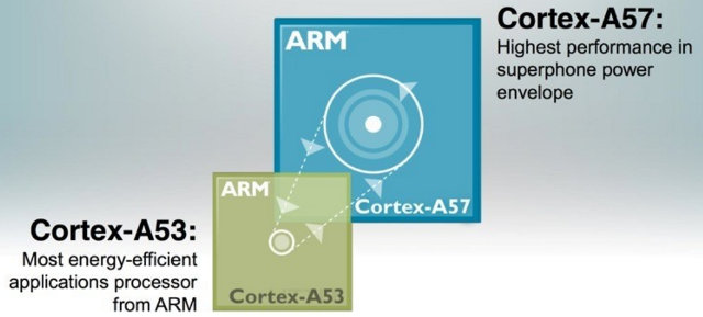 ARM Cortex A50 Series