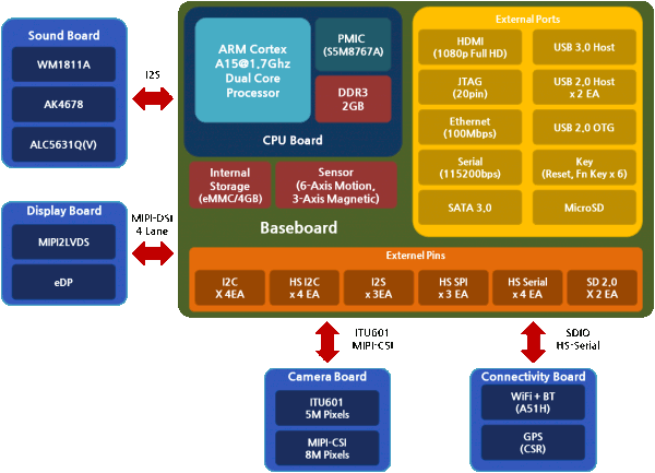 Cortex A15 Development Kit Block Diagram