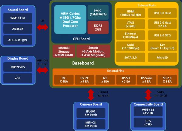 Cortex A15 Development Kit Block Diagram