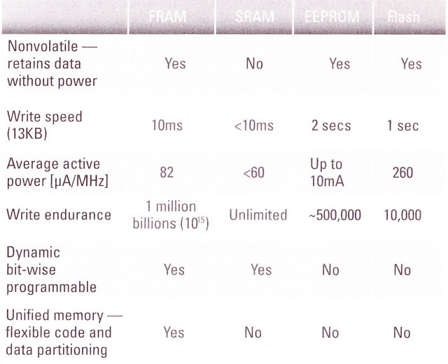 FRAM (Ferroelectric Random Access Memory) and Texas Instruments