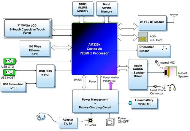 nexus 7 block diagram wiring diagrams rh 1 ghnbg xolabs de