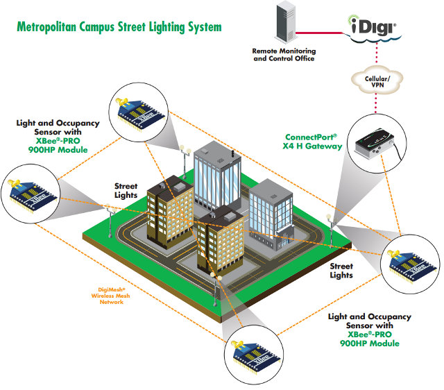Street Light Theory: Digi Launches XBee-PRO 900HP RF Module With A Range Of Up
