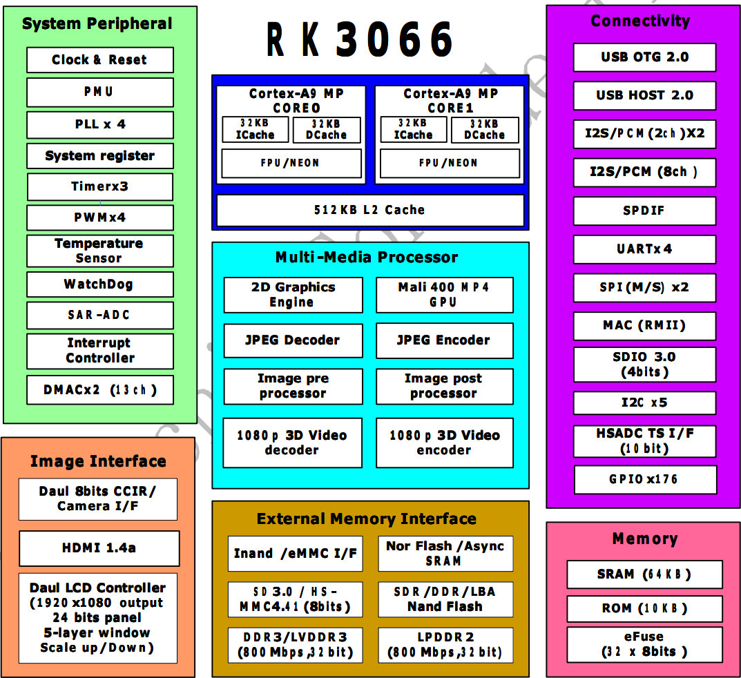Rockchip RK3066/RK30xx Processors Documentation, Source Code