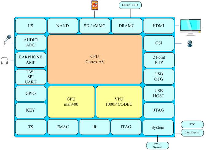 Allwinner A10s Processor Overview