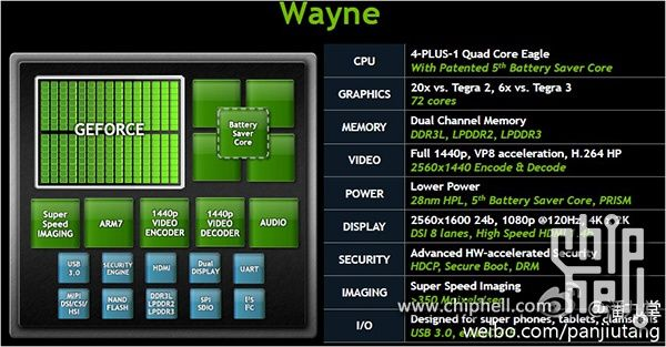 nvidia tegra 4 to feature 4 cortex a15 cores 72 graphics cores rh cnx software com nvidia tegra 3 block diagram