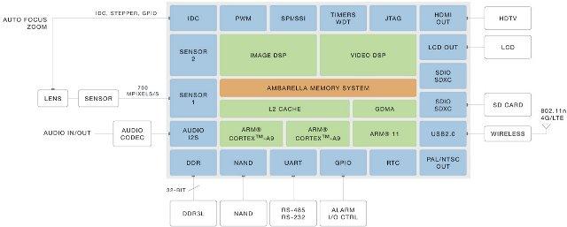 Ambarella A9 Block Diagram