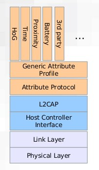 BlueTooth Low Energy  Architecture