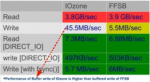 IOzone and FFSB Benchmark Results on Intel Core i7 PC running Linux 3.2