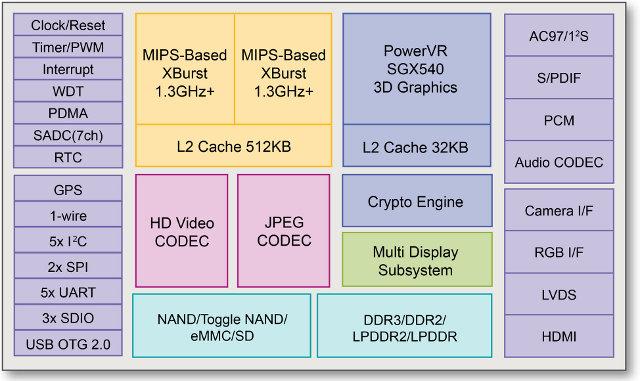 Ingenic JZ4780 Block Diagram